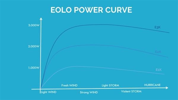 Výkon produktové řady EOLO
